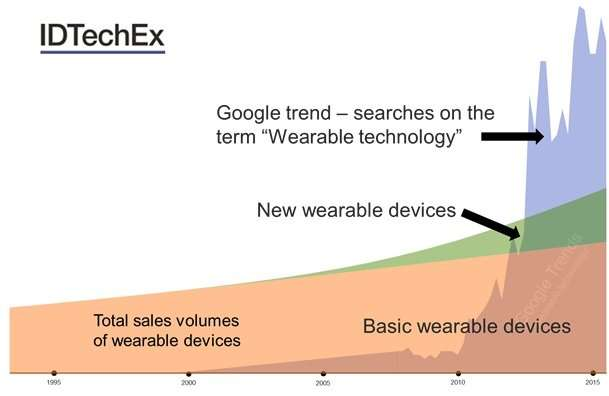 Source: IDTechEx Research www.IDTechEx.com/wearable
