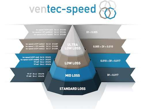 Ventec - tec-speed_Product Pyramid-Finallrz