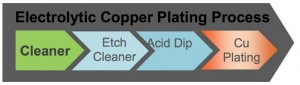 ■ Figure 1: Electrolytic Copper Plating Process.