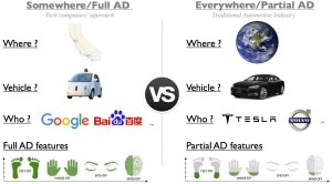 EVERYWHERE/ PARTIAL AD VS SOMEWHERE/FULL AD(