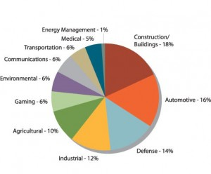 Figure 1: Siemens Manufacturing Co. Inc.'s client industry composition
