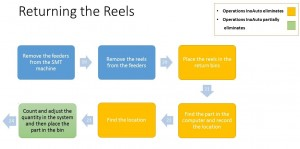Figure 4. Flow chart showing reels returned to stock after a kit has passed through the SMT line.