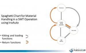 Figure 6. Spaghetti chart for material handling in a SMT operation using InoAuto.