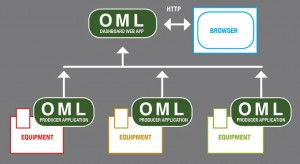 ■ Figure 1: Data collection with OML to create a KPI dashboard.