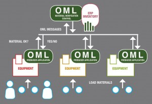 ■ Figure 3: Material verification and inventory management-based on OML.