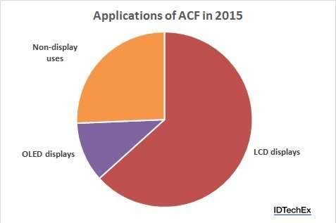 Applications-of-ACF_small