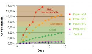 ■ Figure 1: Corrosion factor evolution during Bono test on different solder pastes available on the market.