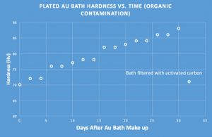 ■ Figure 1: Au Bath Hardness from Organic Contamination.