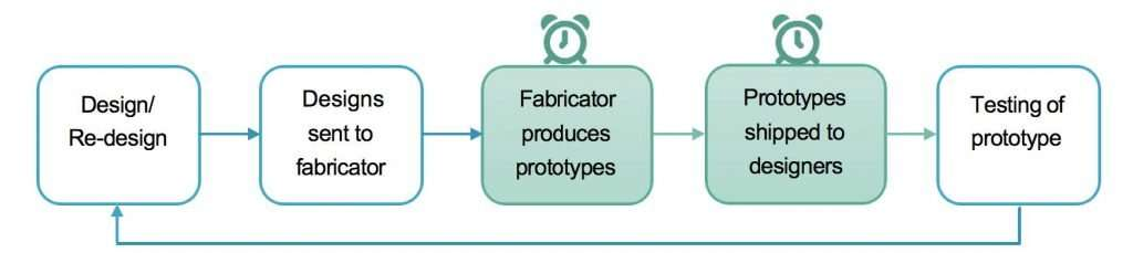 ■ Figure 1. Typical PCB prototype outsourcing process.