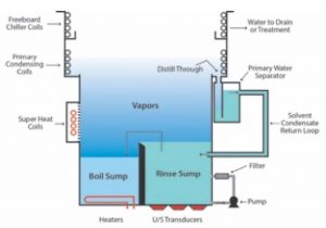■ Figure 3: Modern two-sump vapor degreaser.