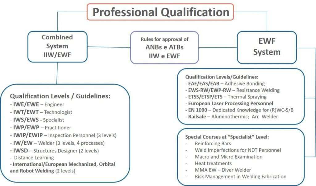 Trading house qualification system