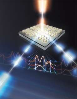 "Artist's rendering of an incident laser beam (top of the figure) illuminating an array of nanoscale gold resonators on the surface of a ""quantum well"" semiconductor (slab in figure). (A quantum well is a thin layer that can restrict the movement of electrons to that layer.) The incoming laser beam interacts with the array and the quantum wells and is converted into two new laser beams with different wavelengths.  Changing the size, shape, and arrangement of the resonators can be used for beam focusing, beam steering, or control of the beam's angular momentum. Credit: Sandia National Laboratories Read more at: http://phys.org/news/2016-07-metamaterials.html#jCp"